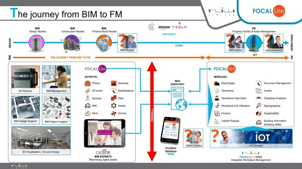 BIM Diagram